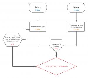 Diagramme-vierge-3